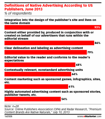 "How do US Publisher's define ""Native Advertising""?"
