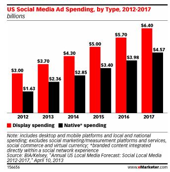 Display ads versus banner ads