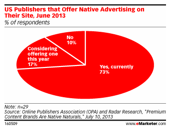 73% of publishers use native advertising