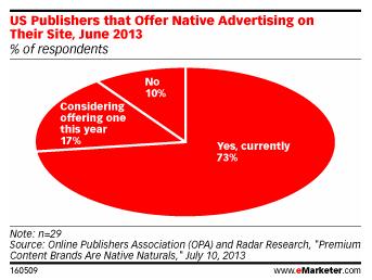 73% of publishers use native advertising